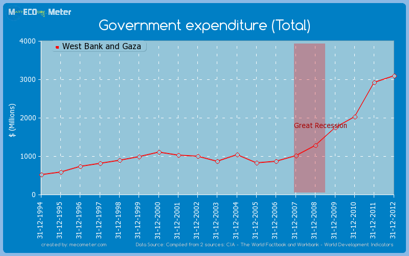 Government expenditure (Total) of West Bank and Gaza