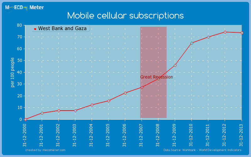 Mobile cellular subscriptions of West Bank and Gaza
