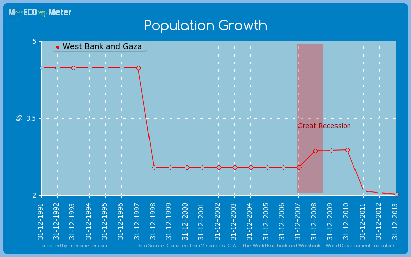 Population Growth of West Bank and Gaza
