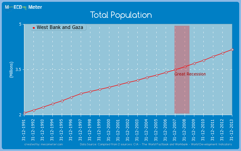 Total Population of West Bank and Gaza