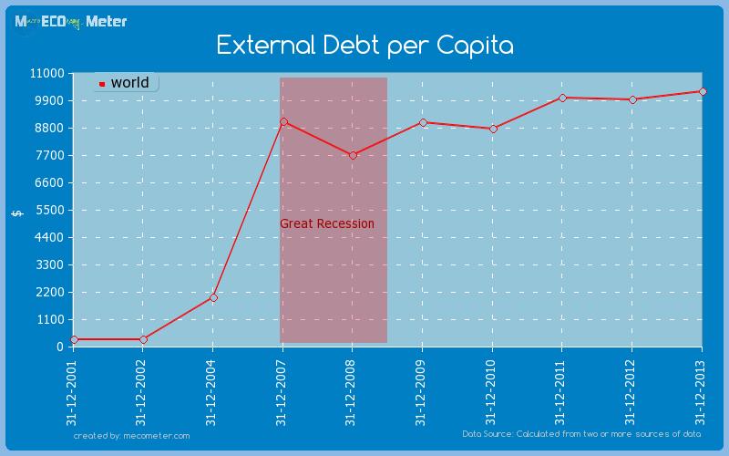 External Debt per Capita of world