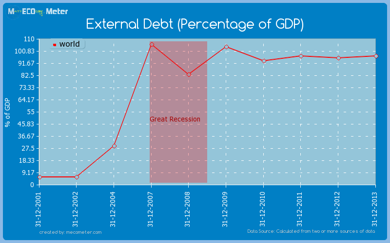 External Debt (Percentage of GDP) of world