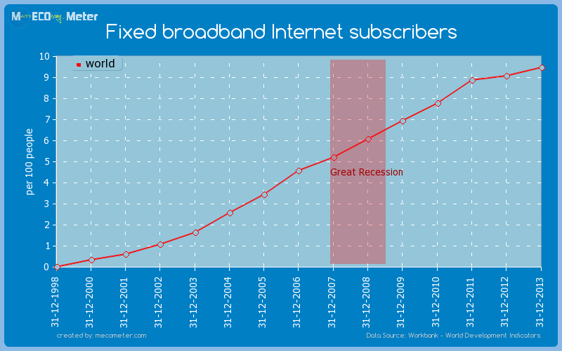 Fixed broadband Internet subscribers of world