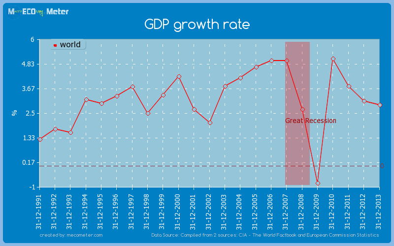 GDP growth rate of world