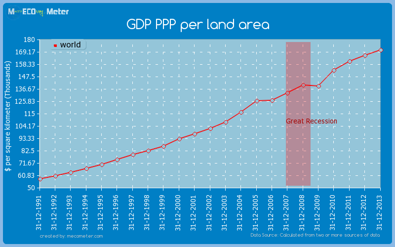 GDP PPP per land area of world