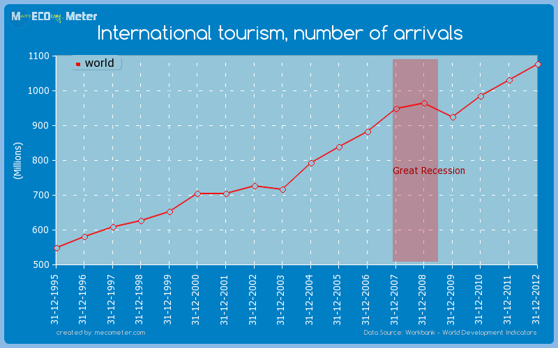 International tourism, number of arrivals of world