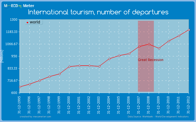 International tourism, number of departures of world