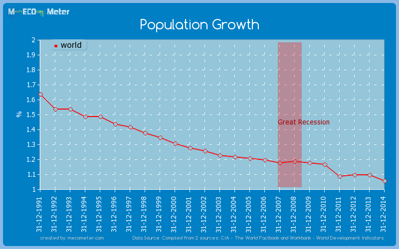 Population Growth of world