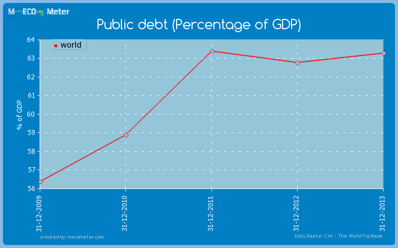 Public debt (Percentage of GDP) of world