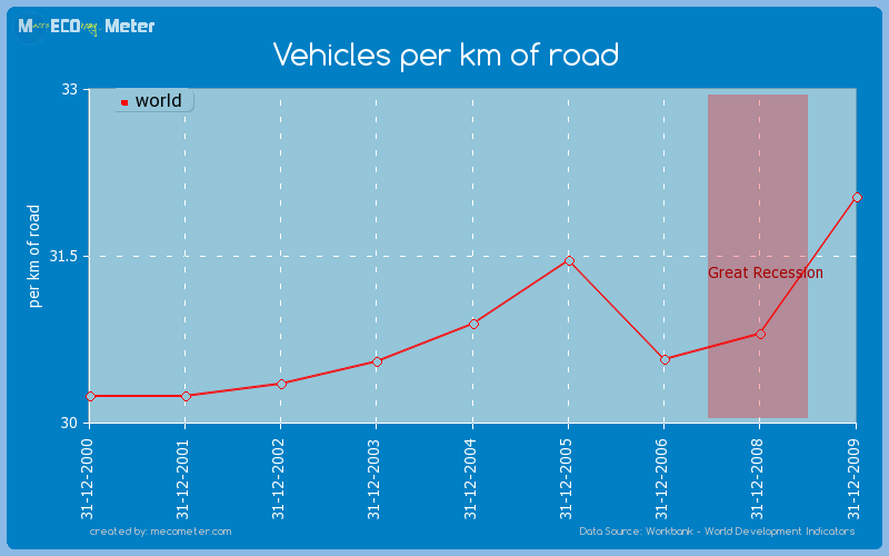 Vehicles per km of road of world
