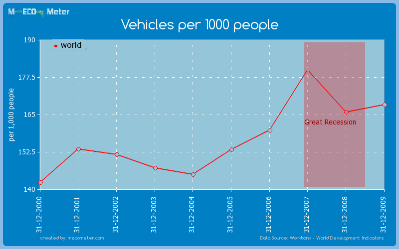 Vehicles per 1000 people of world