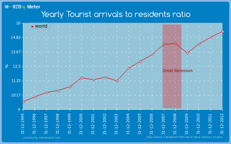 Yearly Tourist arrivals to residents ratio of world