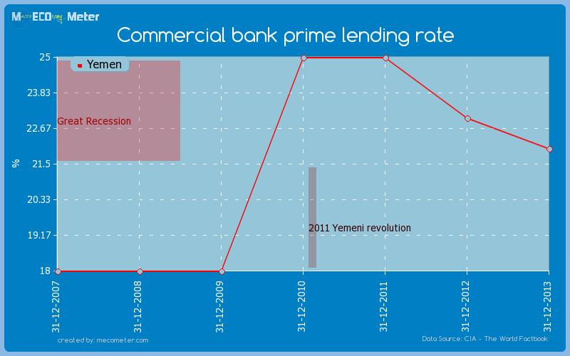 Commercial bank prime lending rate of Yemen