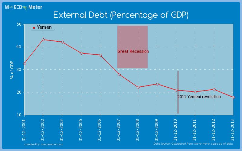 External Debt (Percentage of GDP) of Yemen