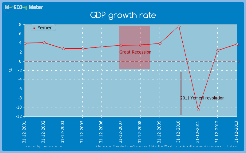 GDP growth rate of Yemen