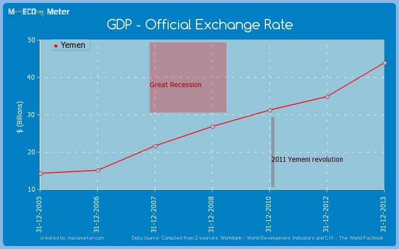 GDP - Official Exchange Rate of Yemen