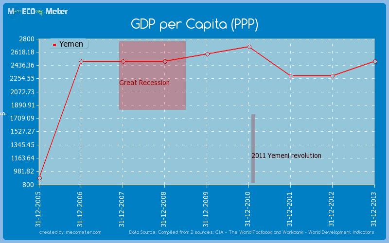 GDP per Capita (PPP) of Yemen