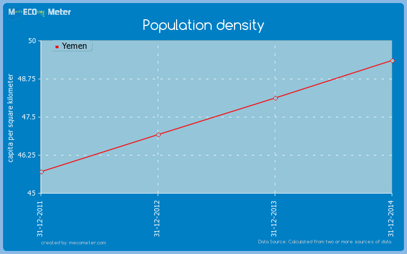 Population density of Yemen