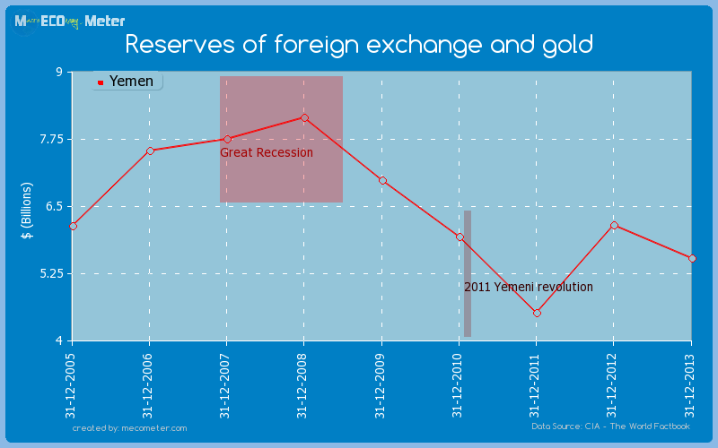 Reserves of foreign exchange and gold of Yemen
