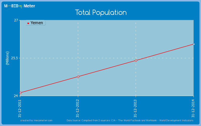 Total Population of Yemen