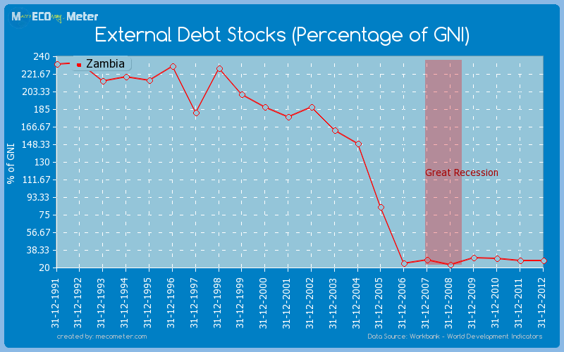 External Debt Stocks (Percentage of GNI) of Zambia
