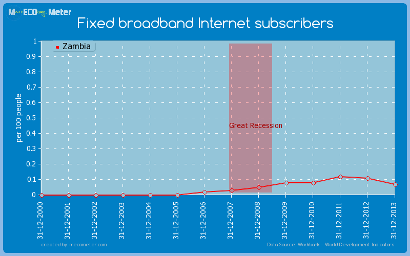 Fixed broadband Internet subscribers of Zambia