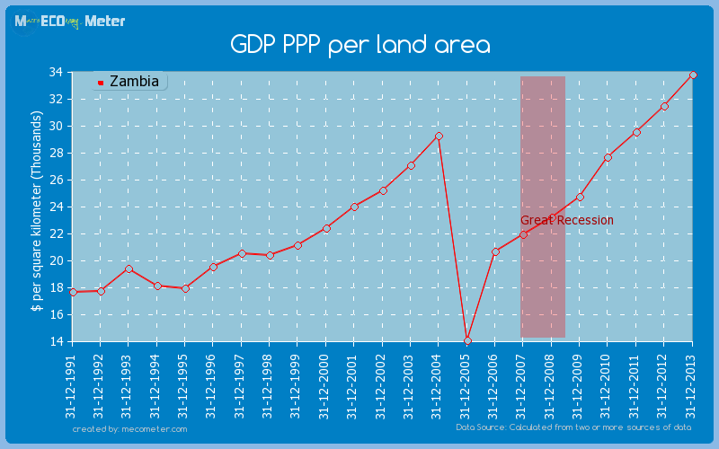 GDP PPP per land area of Zambia