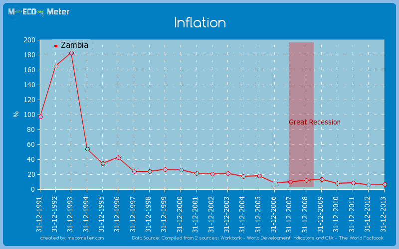 Inflation of Zambia