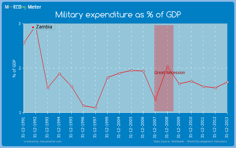 Military expenditure as % of GDP of Zambia