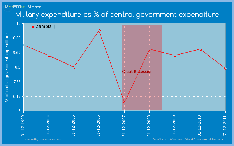 Military expenditure as % of central government expenditure of Zambia