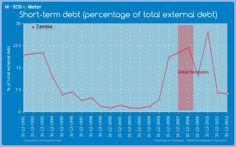 Short-term debt (percentage of total external debt) of Zambia