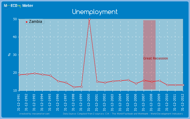 Unemployment of Zambia