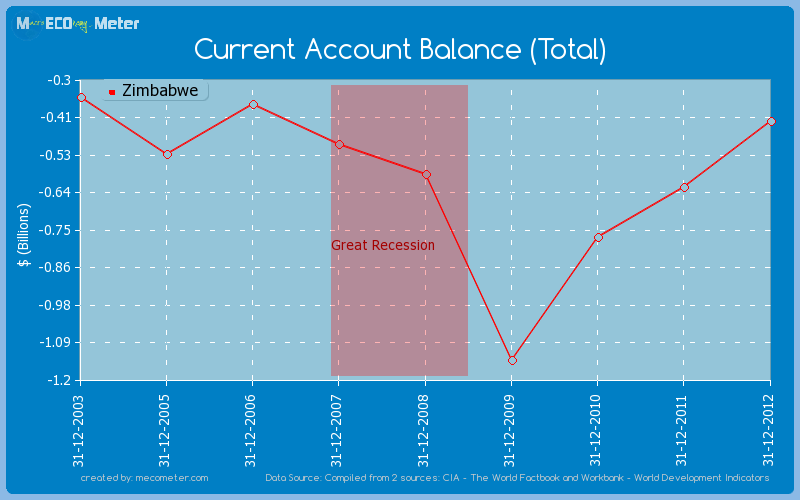 Current Account Balance (Total) of Zimbabwe