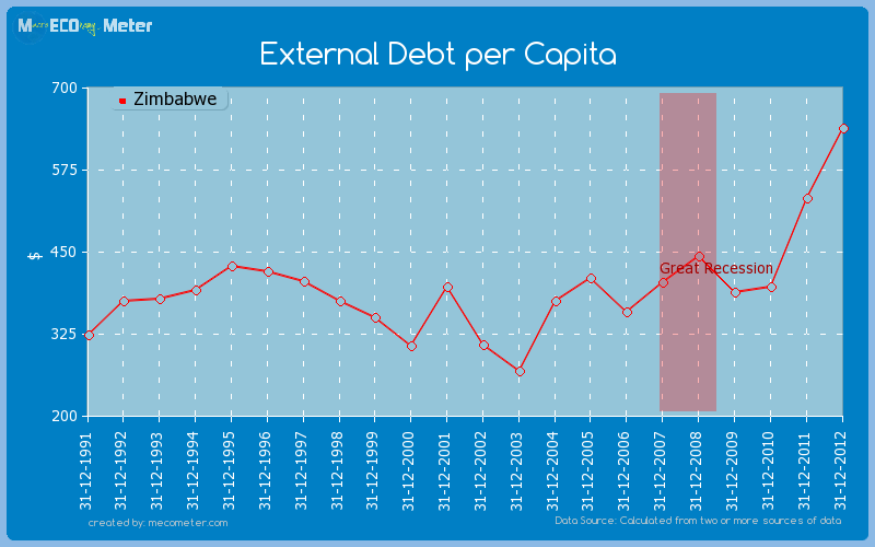 External Debt per Capita of Zimbabwe