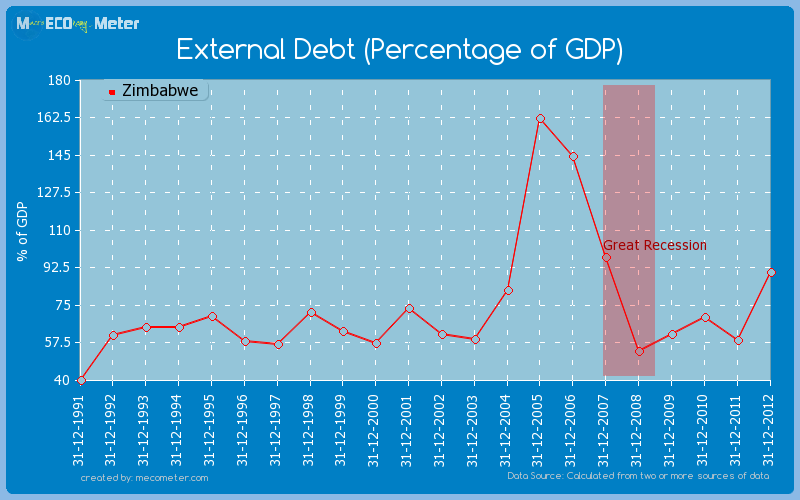 External Debt (Percentage of GDP) of Zimbabwe