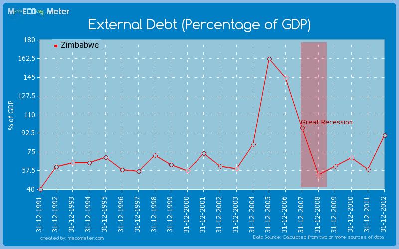 External Debt (Percentage of GDP) of Zimbabwe