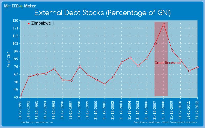 External Debt Stocks (Percentage of GNI) of Zimbabwe