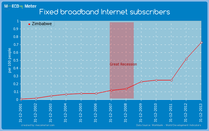 Fixed broadband Internet subscribers of Zimbabwe