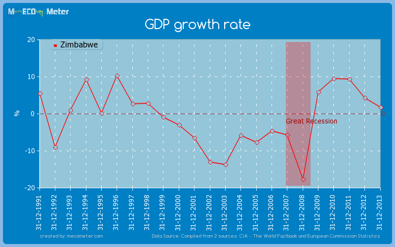 GDP growth rate of Zimbabwe