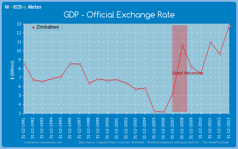 GDP - Official Exchange Rate of Zimbabwe