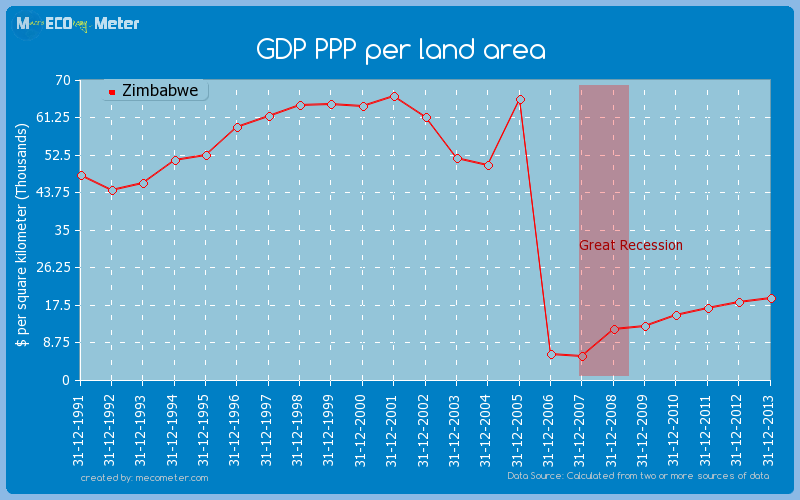 GDP PPP per land area of Zimbabwe