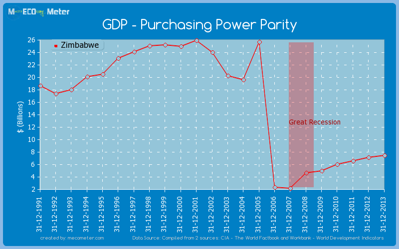 GDP - Purchasing Power Parity of Zimbabwe