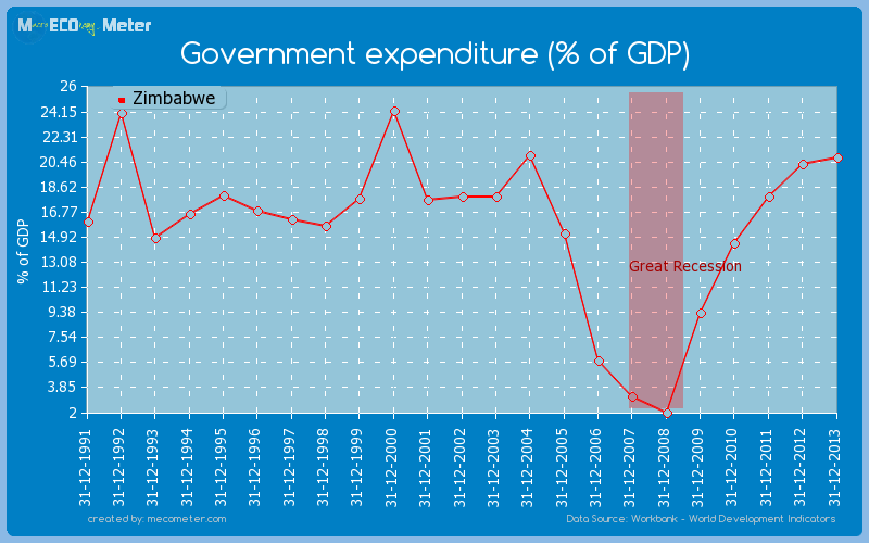 Government expenditure (% of GDP) of Zimbabwe