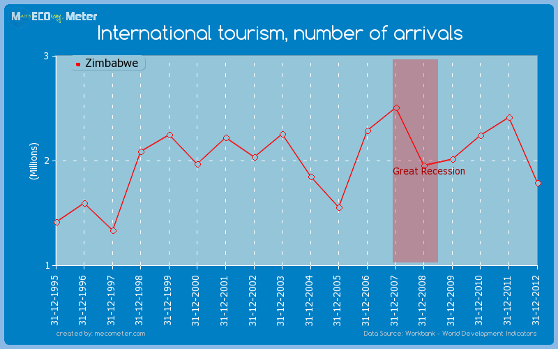 International tourism, number of arrivals of Zimbabwe