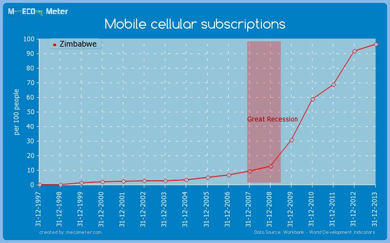 Mobile cellular subscriptions of Zimbabwe