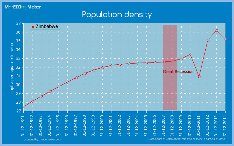 Population density of Zimbabwe