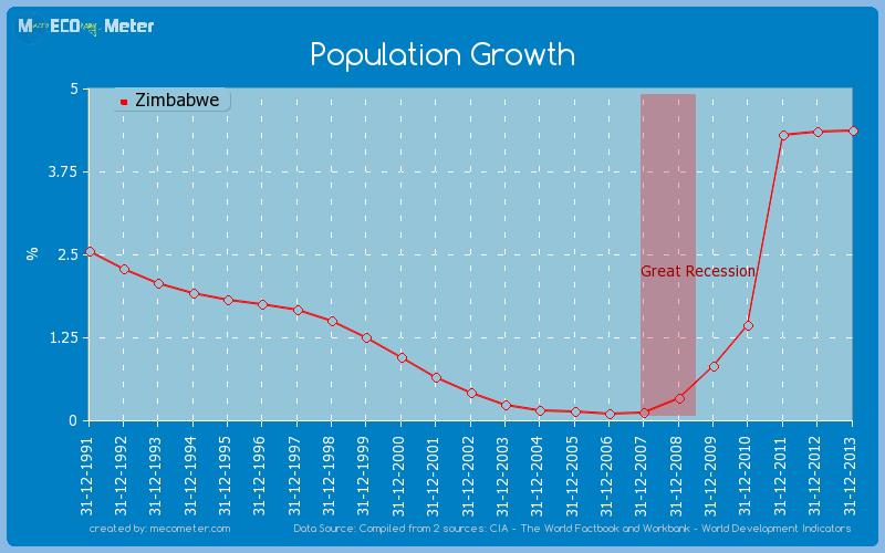 Population Growth of Zimbabwe