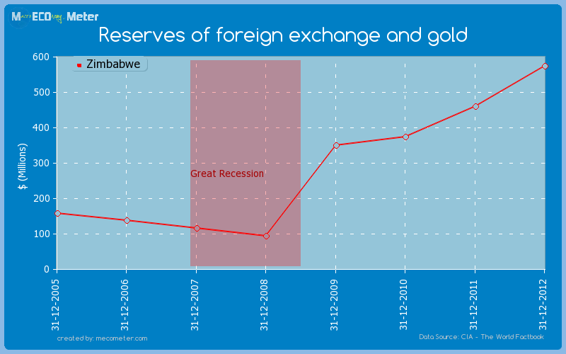Reserves of foreign exchange and gold - Zimbabwe