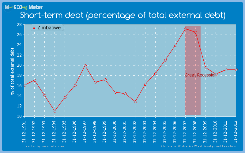 Short-term debt (percentage of total external debt) of Zimbabwe