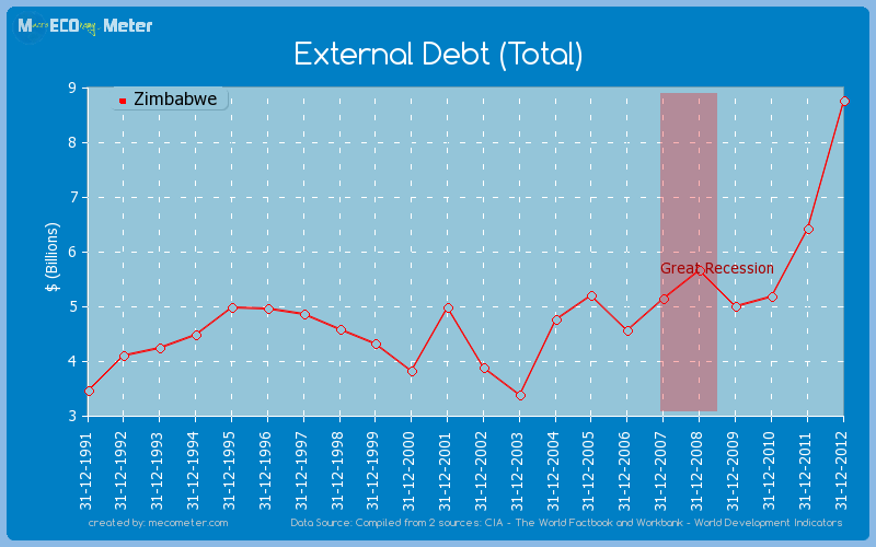 External Debt (Total) of Zimbabwe